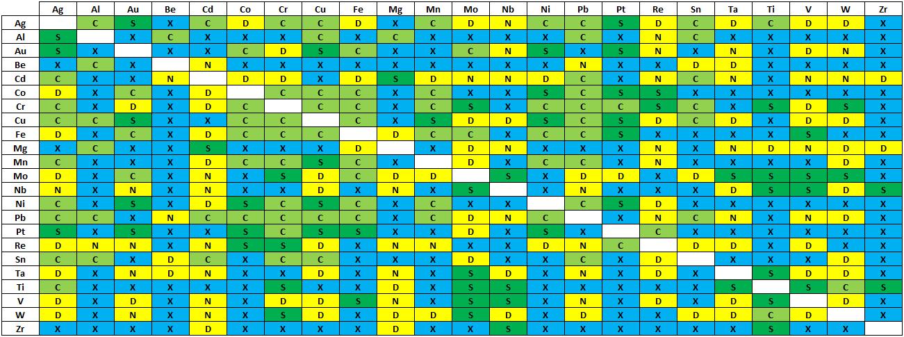 Таблица свариваемости чистых металлов